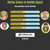 Adrian Stoian vs Davide Agazzi h2h player stats