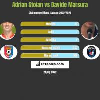 Adrian Stoian vs Davide Marsura h2h player stats