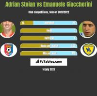Adrian Stoian vs Emanuele Giaccherini h2h player stats