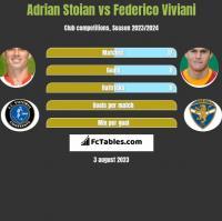Adrian Stoian vs Federico Viviani h2h player stats