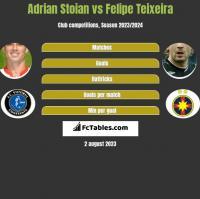 Adrian Stoian vs Felipe Teixeira h2h player stats