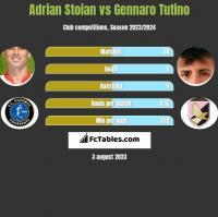 Adrian Stoian vs Gennaro Tutino h2h player stats