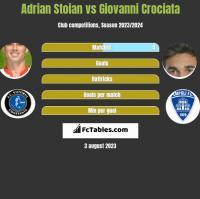 Adrian Stoian vs Giovanni Crociata h2h player stats