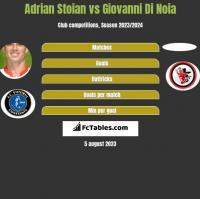 Adrian Stoian vs Giovanni Di Noia h2h player stats