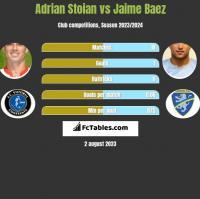 Adrian Stoian vs Jaime Baez h2h player stats