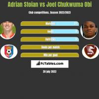 Adrian Stoian vs Joel Chukwuma Obi h2h player stats