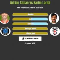 Adrian Stoian vs Karim Laribi h2h player stats