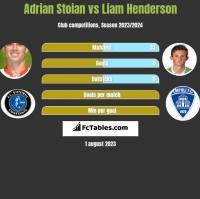 Adrian Stoian vs Liam Henderson h2h player stats