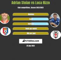 Adrian Stoian vs Luca Rizzo h2h player stats