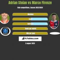 Adrian Stoian vs Marco Firenze h2h player stats