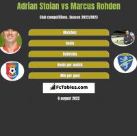 Adrian Stoian vs Marcus Rohden h2h player stats