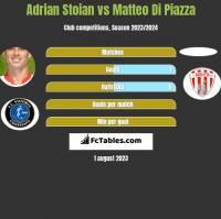 Adrian Stoian vs Matteo Di Piazza h2h player stats