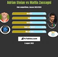 Adrian Stoian vs Mattia Zaccagni h2h player stats