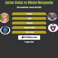 Adrian Stoian vs Michel Morganella h2h player stats