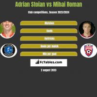Adrian Stoian vs Mihai Roman h2h player stats
