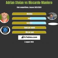 Adrian Stoian vs Riccardo Maniero h2h player stats