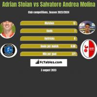 Adrian Stoian vs Salvatore Andrea Molina h2h player stats