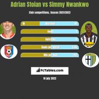 Adrian Stoian vs Simmy Nwankwo h2h player stats