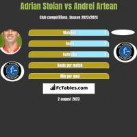 Adrian Stoian vs Andrei Artean h2h player stats