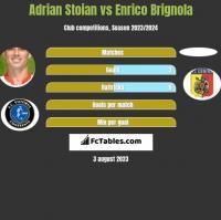 Adrian Stoian vs Enrico Brignola h2h player stats