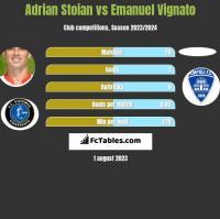 Adrian Stoian vs Emanuel Vignato h2h player stats