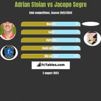 Adrian Stoian vs Jacopo Segre h2h player stats