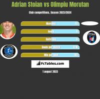 Adrian Stoian vs Olimpiu Morutan h2h player stats
