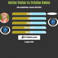 Adrian Stoian vs Cristian Baluta h2h player stats