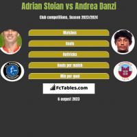 Adrian Stoian vs Andrea Danzi h2h player stats