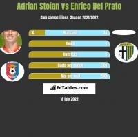 Adrian Stoian vs Enrico Del Prato h2h player stats