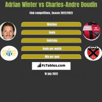 Adrian Winter vs Charles-Andre Doudin h2h player stats