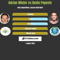 Adrian Winter vs Denis Popovic h2h player stats