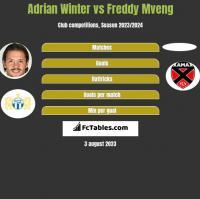 Adrian Winter vs Freddy Mveng h2h player stats