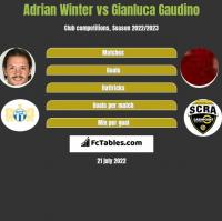 Adrian Winter vs Gianluca Gaudino h2h player stats