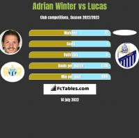 Adrian Winter vs Lucas h2h player stats