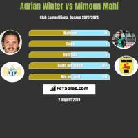 Adrian Winter vs Mimoun Mahi h2h player stats