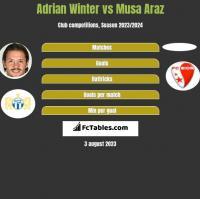 Adrian Winter vs Musa Araz h2h player stats