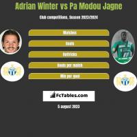 Adrian Winter vs Pa Modou Jagne h2h player stats