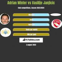 Adrian Winter vs Vasilije Janjicic h2h player stats