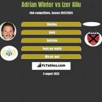 Adrian Winter vs Izer Aliu h2h player stats