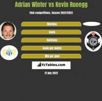 Adrian Winter vs Kevin Rueegg h2h player stats