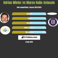 Adrian Winter vs Maren Haile-Selassie h2h player stats