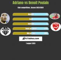 Adriano vs Benoit Poulain h2h player stats