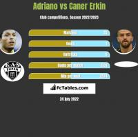 Adriano vs Caner Erkin h2h player stats