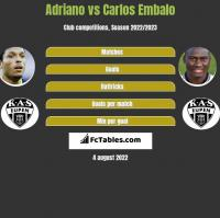 Adriano vs Carlos Embalo h2h player stats