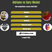 Adriano vs Gary Medel h2h player stats