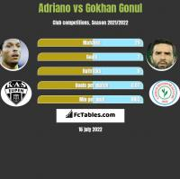 Adriano vs Gokhan Gonul h2h player stats