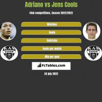 Adriano vs Jens Cools h2h player stats