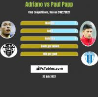 Adriano vs Paul Papp h2h player stats