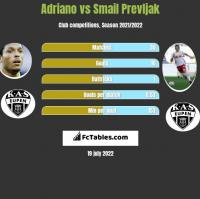 Adriano vs Smail Prevljak h2h player stats